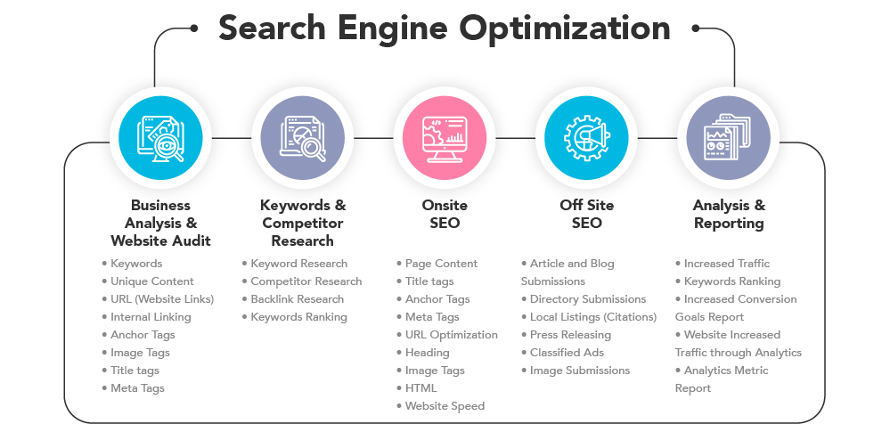top seo services company in calgary