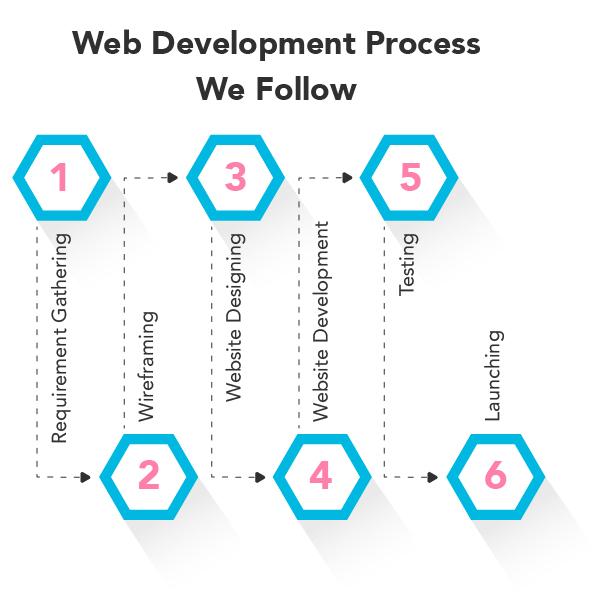 web development in calgary