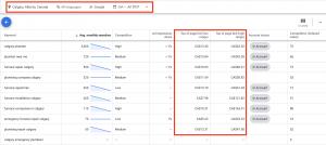 Google keyword planner screenshot shows the bidding for selected keywords.